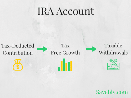 IRA facts made simple