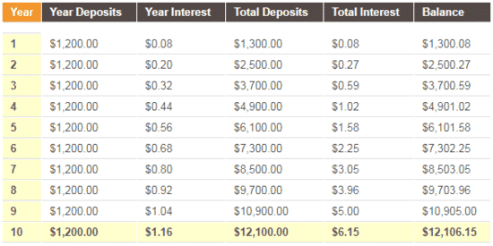 Interest compounded daily for a Chase savings account